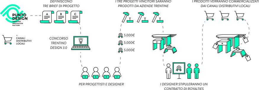 Bando Trentino Design 3.0: Design, Produzione e Distribuzione Locale per la valorizzazione del Territorio